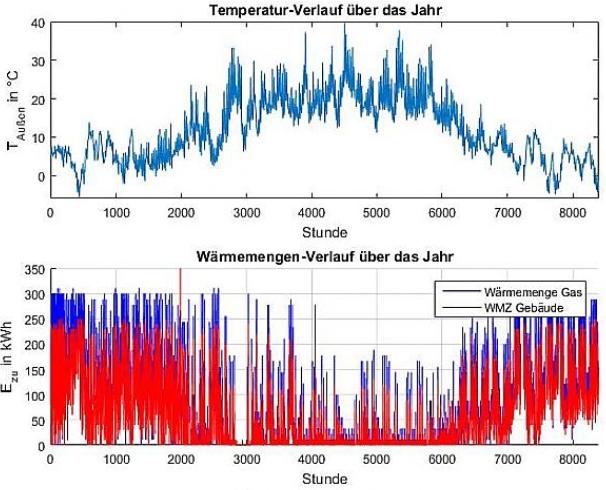 Schematische Abbildung Wärmemengen und Temperaturverlauf